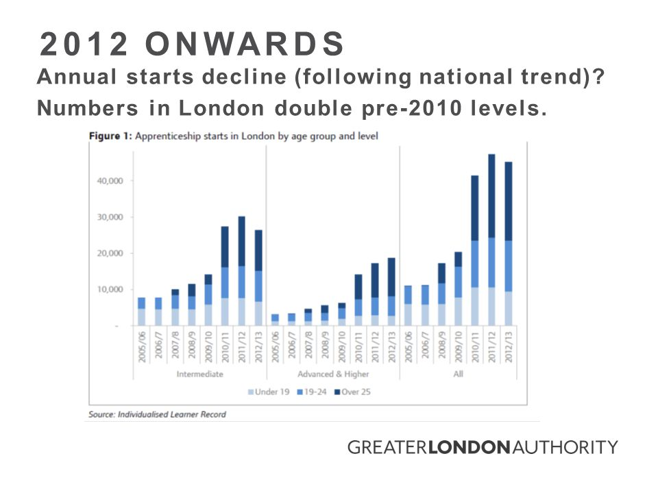 Annual starts decline (following national trend). Numbers in London double pre-2010 levels.