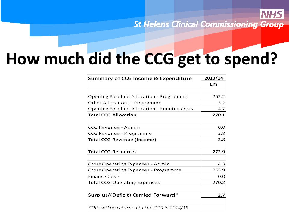 How much did the CCG get to spend?