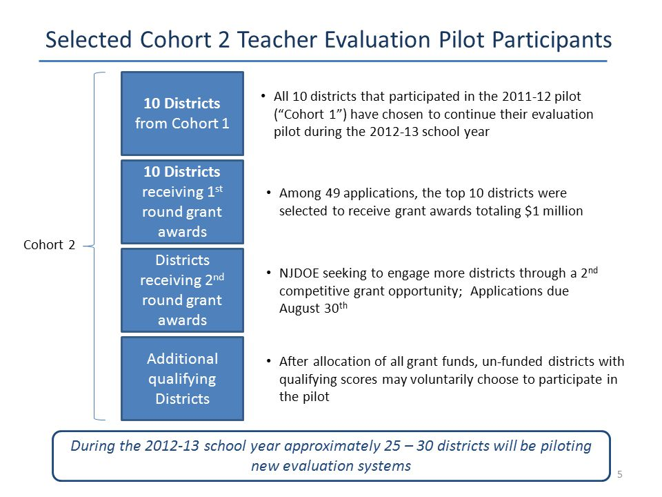 Selected Cohort 2 Teacher Evaluation Pilot Participants 5 10 Districts from Cohort 1 10 Districts receiving 1 st round grant awards All 10 districts t