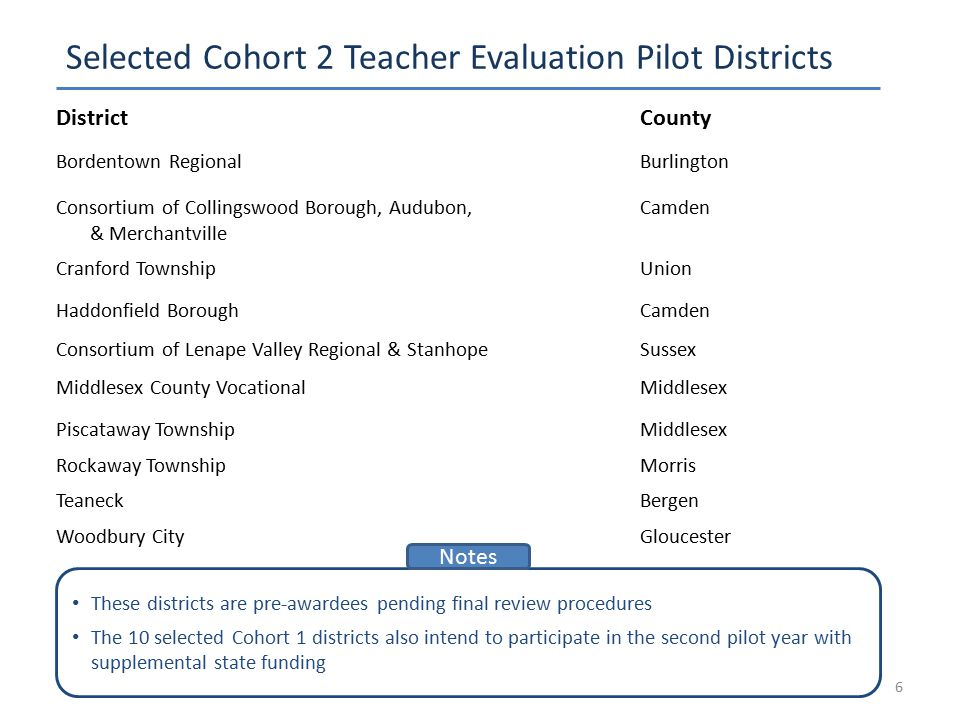 Selected Cohort 2 Teacher Evaluation Pilot Districts 6 DistrictCounty Bordentown RegionalBurlington Consortium of Collingswood Borough, Audubon, & Mer