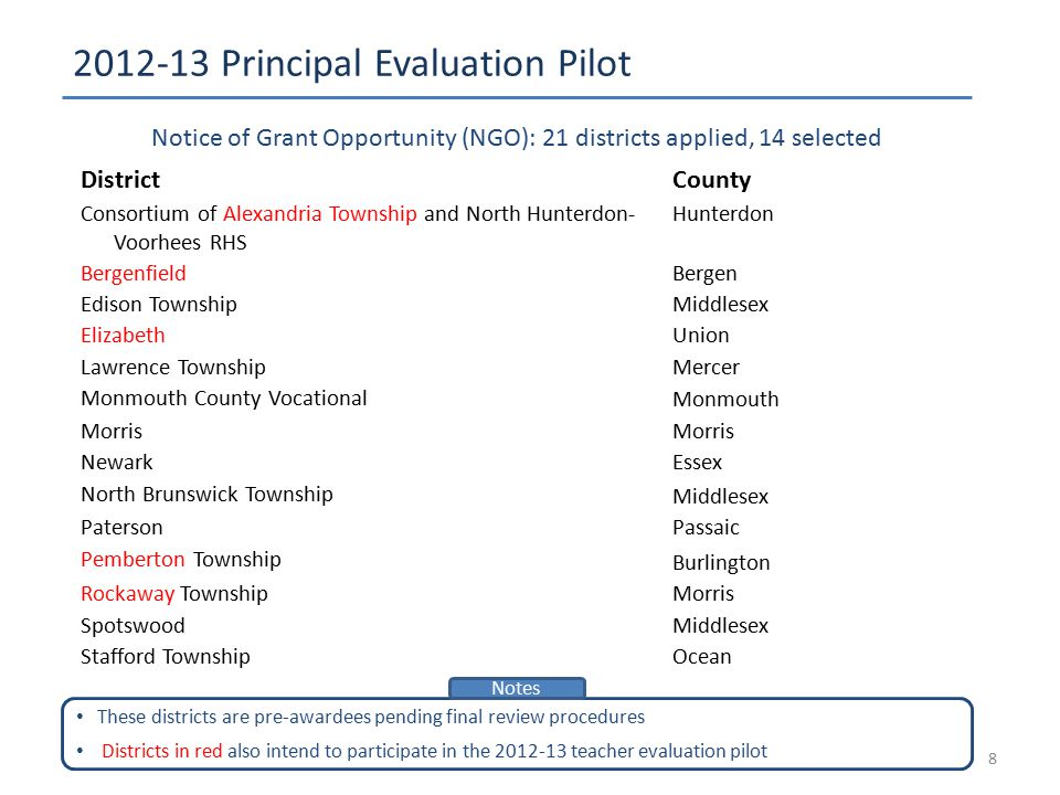 2012-13 Principal Evaluation Pilot 8 DistrictCounty Consortium of Alexandria Township and North Hunterdon- Voorhees RHS Hunterdon Bergenfield Bergen E