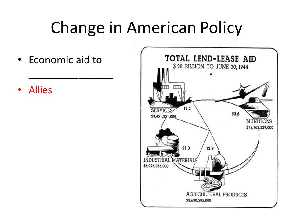 Change in American Policy Economic aid to _______________ Allies
