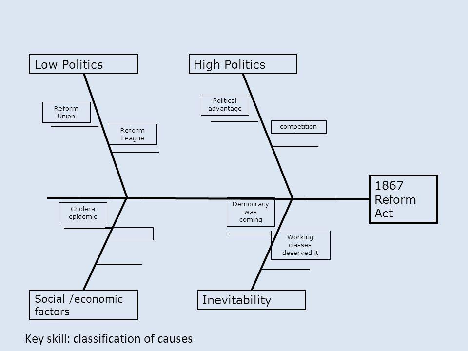 Key skill: classification of causes Reform Union Reform League Low PoliticsHigh Politics 1867 Reform Act Social /economic factors Inevitability Politi