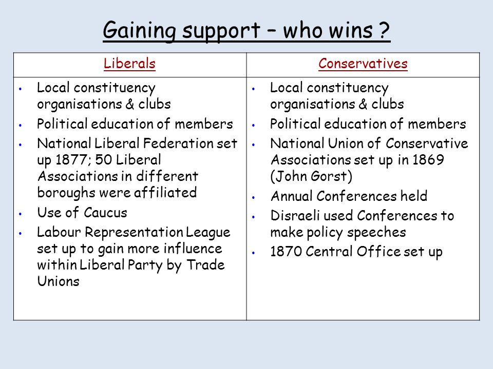 Gaining support – who wins ? LiberalsConservatives Local constituency organisations & clubs Political education of members National Liberal Federation