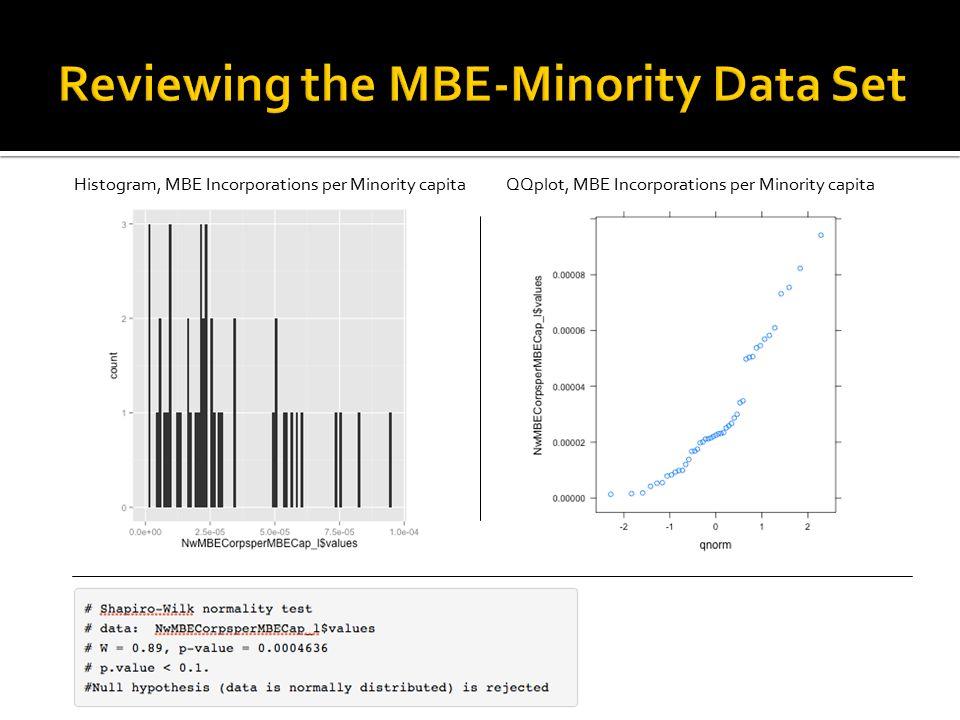 Histogram, MBE Incorporations per Minority capitaQQplot, MBE Incorporations per Minority capita