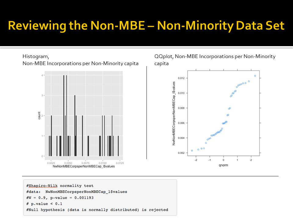 Neither MBE nor Non-MBE per capita data appear to be normally distributed.