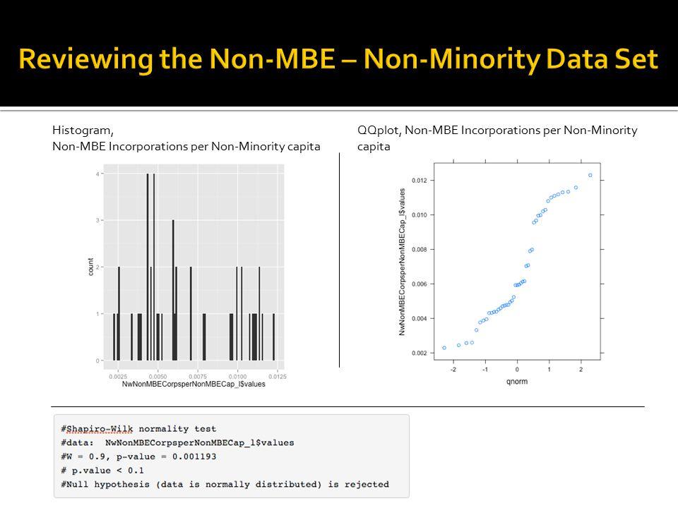 Histogram, Non-MBE Incorporations per Non-Minority capita QQplot, Non-MBE Incorporations per Non-Minority capita