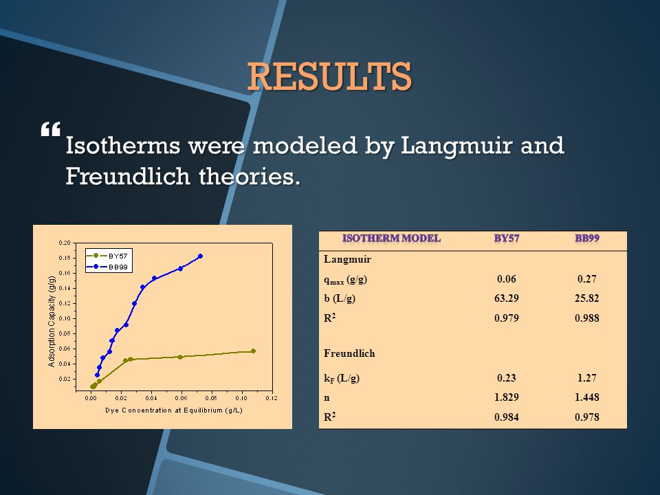 RESULTS  Isotherms were modeled by Langmuir and Freundlich theories.