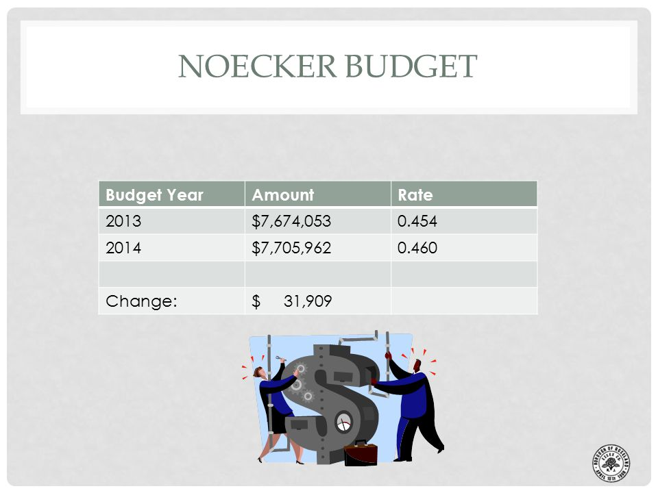 NOECKER BUDGET Budget YearAmountRate 2013$7,674,0530.454 2014$7,705,9620.460 Change:$ 31,909