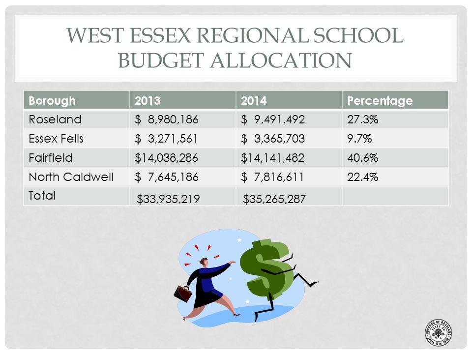 WEST ESSEX REGIONAL SCHOOL BUDGET ALLOCATION Borough20132014Percentage Roseland$ 8,980,186$ 9,491,49227.3% Essex Fells$ 3,271,561$ 3,365,7039.7% Fairfield$14,038,286$14,141,48240.6% North Caldwell$ 7,645,186$ 7,816,61122.4% Total $33,935,219 $35,265,287