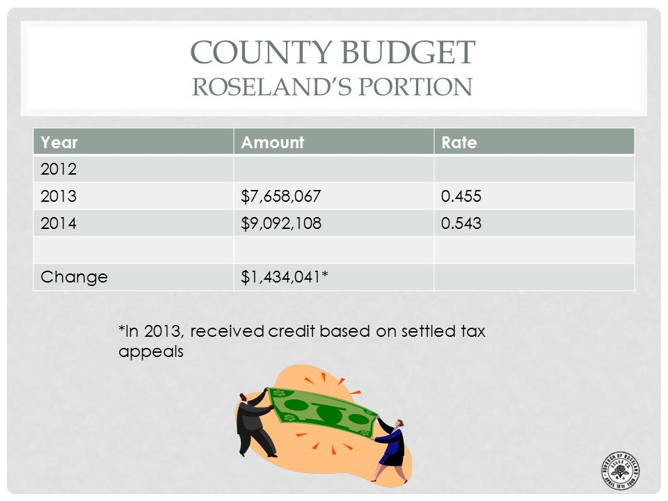 COUNTY BUDGET ROSELAND'S PORTION YearAmountRate 2012 2013$7,658,0670.455 2014$9,092,1080.543 Change$1,434,041* *In 2013, received credit based on settled tax appeals