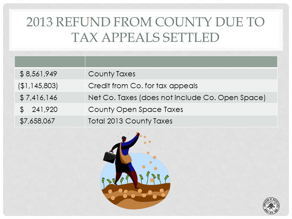 2013 REFUND FROM COUNTY DUE TO TAX APPEALS SETTLED $ 8,561,949County Taxes ($1,145,803)Credit from Co.