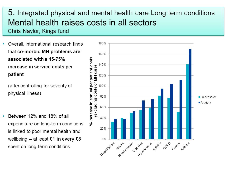 5. Integrated physical and mental health care Long term conditions Mental health raises costs in all sectors Chris Naylor, Kings fund Overall, interna