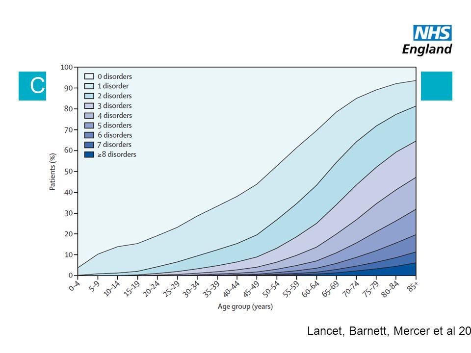 Co-morbidity is the norm Lancet, Barnett, Mercer et al 2012