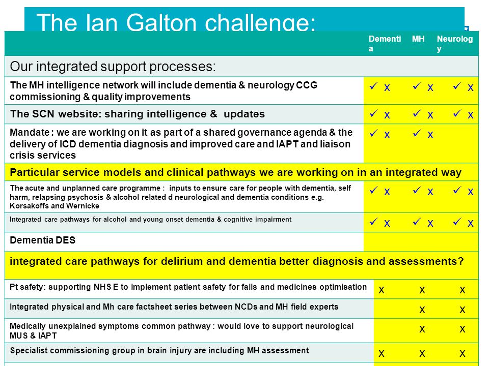The Ian Galton challenge: an integrated dementia, MH and neurological plans Dementi a MHNeurolog y Our integrated support processes: The MH intelligen