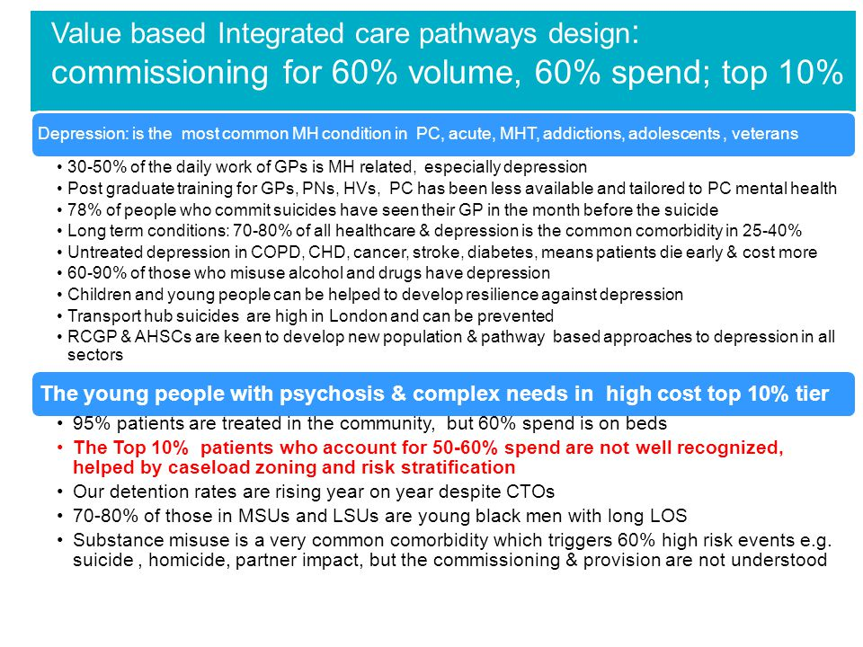 Value based Integrated care pathways design : commissioning for 60% volume, 60% spend; top 10% Depression: is the most common MH condition in PC, acut