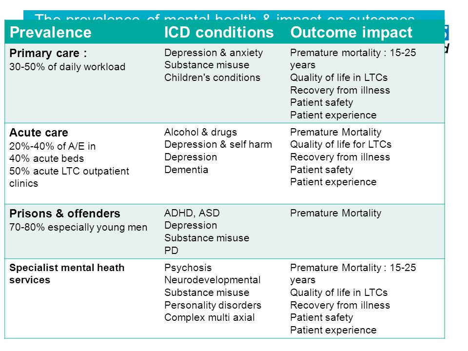 The prevalence of mental health & impact on outcomes PrevalenceICD conditionsOutcome impact Primary care : 30-50% of daily workload Depression & anxiety Substance misuse Children s conditions Premature mortality : 15-25 years Quality of life in LTCs Recovery from illness Patient safety Patient experience Acute care 20%-40% of A/E in 40% acute beds 50% acute LTC outpatient clinics Alcohol & drugs Depression & self harm Depression Dementia Premature Mortality Quality of life for LTCs Recovery from illness Patient safety Patient experience Prisons & offenders 70-80% especially young men ADHD, ASD Depression Substance misuse PD Premature Mortality Specialist mental heath services Psychosis Neurodevelopmental Substance misuse Personality disorders Complex multi axial Premature Mortality : 15-25 years Quality of life in LTCs Recovery from illness Patient safety Patient experience