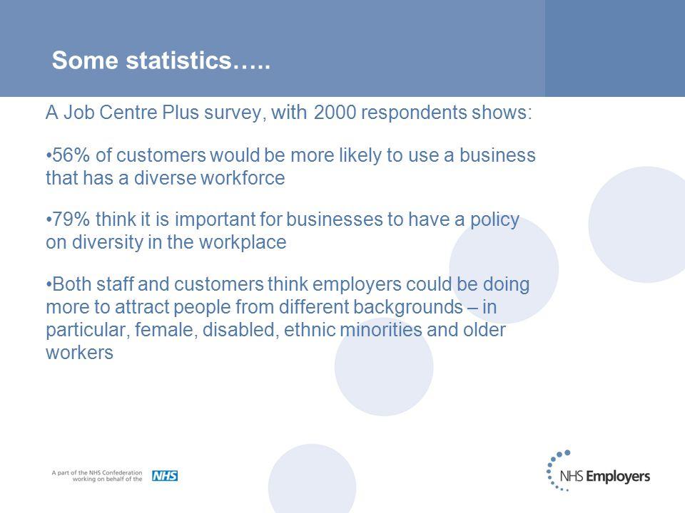 Some statistics……..