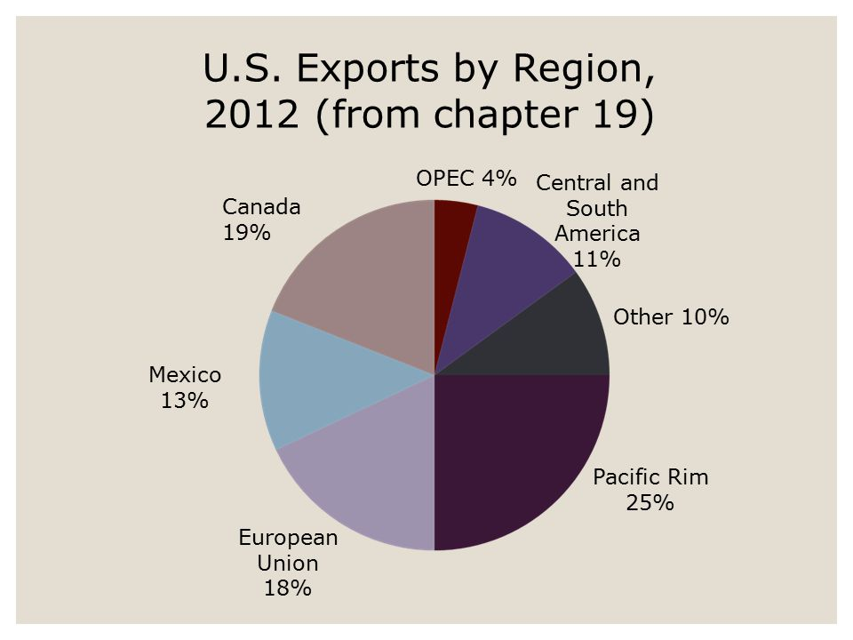 OPEC 4% Central and South America 11% Other 10% Pacific Rim 25% European Union 18% Mexico 13% Canada 19% U.S. Exports by Region, 2012 (from chapter 19