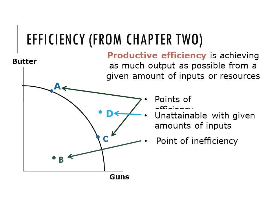 EFFICIENCY (FROM CHAPTER TWO) Guns Butter Points of efficiency B Point of inefficiency Productive efficiency is achieving as much output as possible f