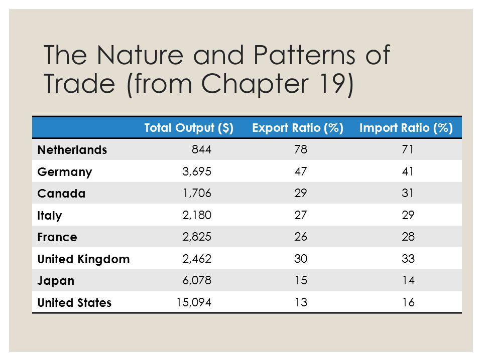 The Nature and Patterns of Trade (from Chapter 19) ◦ Differences in the importance of trade Total Output ($)Export Ratio (%)Import Ratio (%) Netherlan