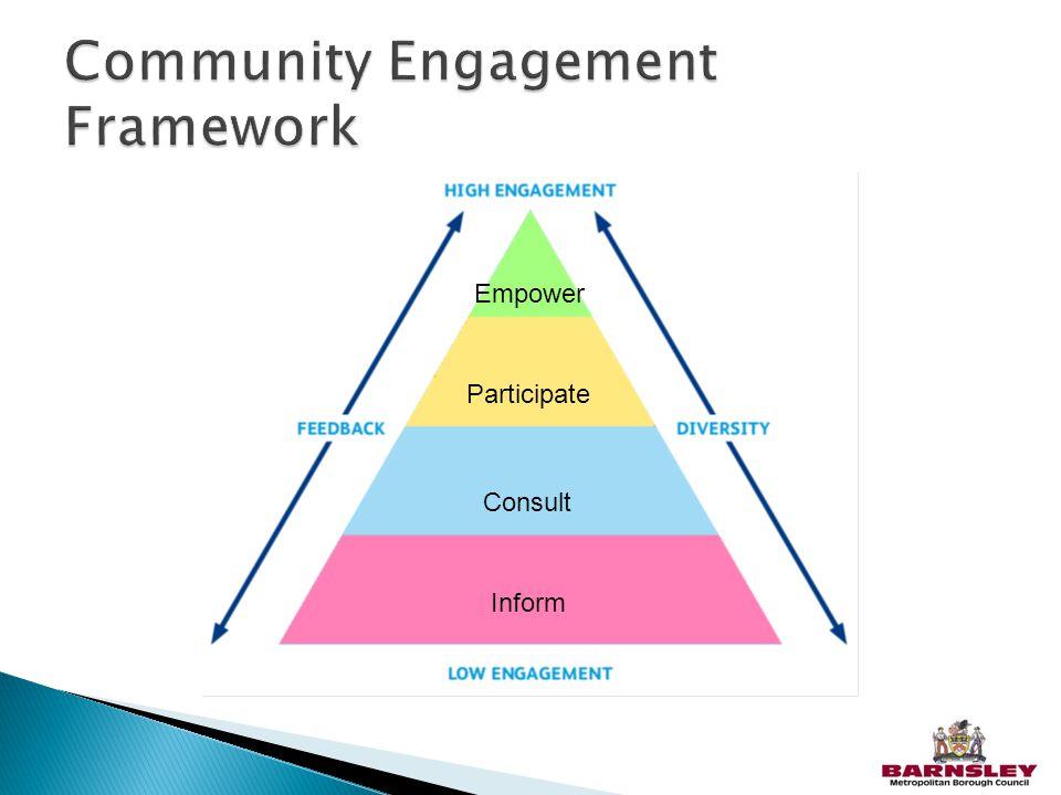 Inform Consult Participate Empower