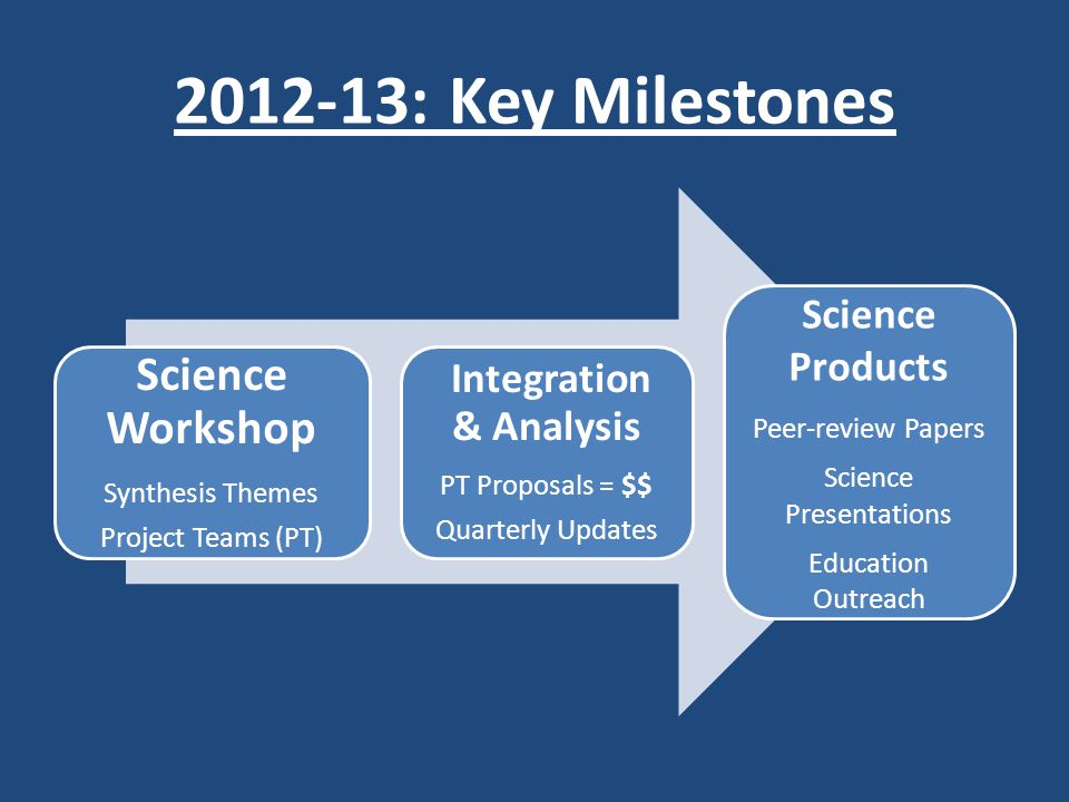 2012-13: Key Milestones Science Workshop Synthesis Themes Project Teams (PT) Integration & Analysis PT Proposals = $$ Quarterly Updates Science Products Peer-review Papers Science Presentations Education Outreach