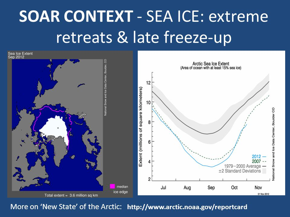 SOAR CONTEXT - SEA ICE: extreme retreats & late freeze-up In November, 2009 'tied' 2007 September sea ice minimum More on 'New State' of the Arctic: http://www.arctic.noaa.gov/reportcard