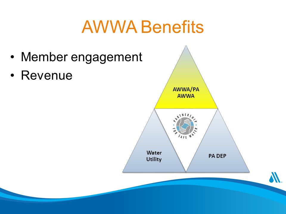 AWWA Benefits Member engagement Revenue