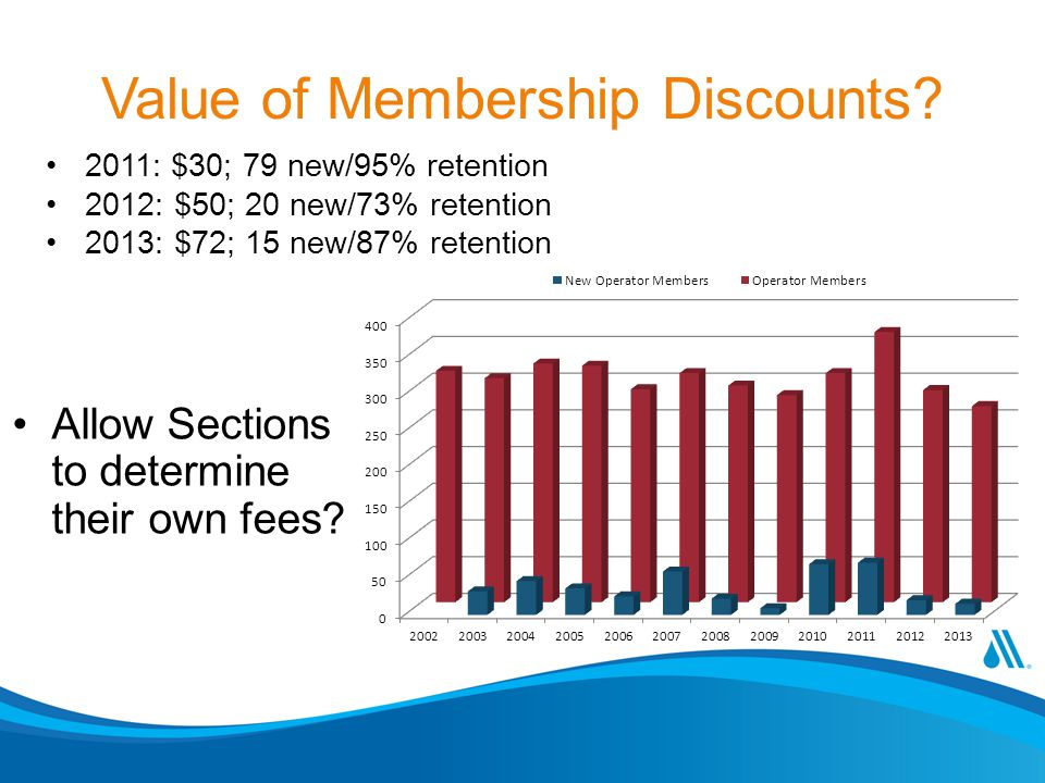Value of Membership Discounts? 2011: $30; 79 new/95% retention 2012: $50; 20 new/73% retention 2013: $72; 15 new/87% retention Allow Sections to deter