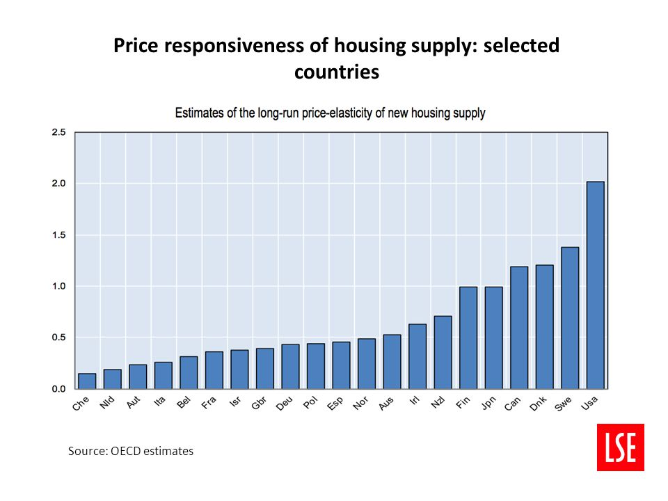 Housing Completions by Tenure