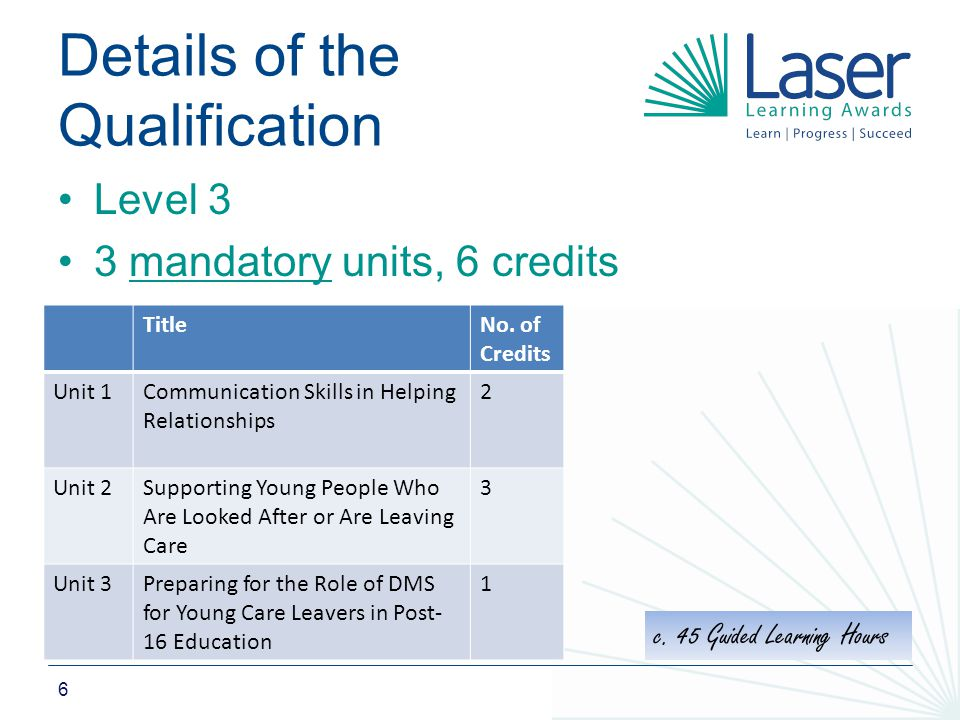 6 Details of the Qualification Level 3 3 mandatory units, 6 credits TitleNo.