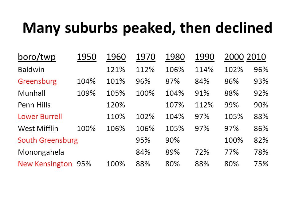 Many suburbs peaked, then declined boro/twp195019601970198019902000 2010 Baldwin121%112%106%114%102%96% Greensburg104%101%96%87%84%86%93% Munhall109%105%100%104%91%88%92% Penn Hills120%107%112%99%90% Lower Burrell110%102%104%97%105%88% West Mifflin100%106%106%105%97%97%86% South Greensburg95%90%100%82% Monongahela84%89%72%77%78% New Kensington95%100%88%80%88%80%75%