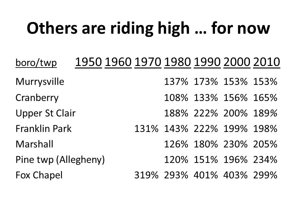 Others are riding high … for now boro/twp 195019601970198019902000 2010 Murrysville137%173%153%153% Cranberry108%133%156%165% Upper St Clair188%222%200%189% Franklin Park131%143%222%199%198% Marshall126%180%230%205% Pine twp (Allegheny)120%151%196%234% Fox Chapel319%293%401%403%299%