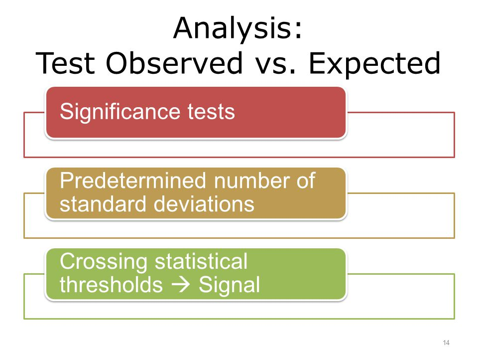 Analysis: Test Observed vs. Expected 14 Significance tests Predetermined number of standard deviations Crossing statistical thresholds  Signal