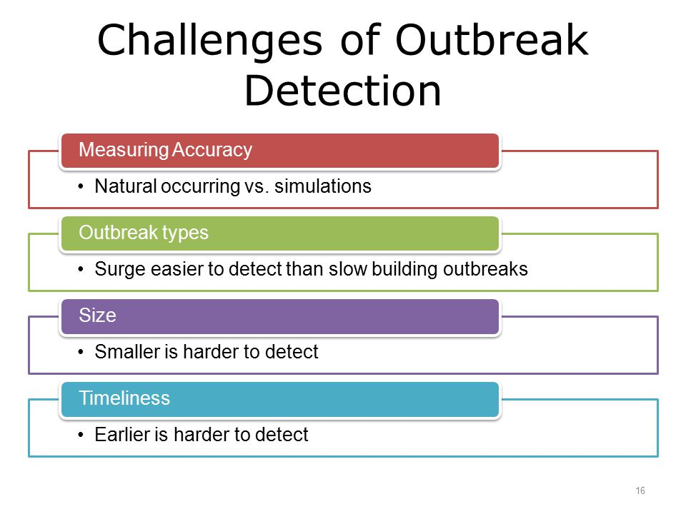 Challenges of Outbreak Detection 16 Natural occurring vs. simulations Measuring Accuracy Surge easier to detect than slow building outbreaks Outbreak