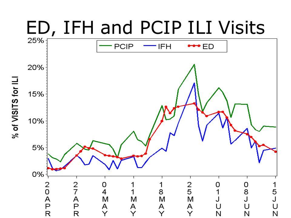 ED, IFH and PCIP ILI Visits 35