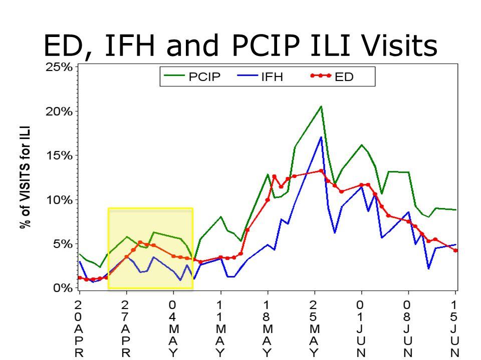 ED, IFH and PCIP ILI Visits