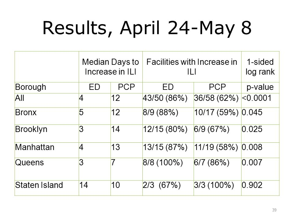 Results, April 24-May 8 39 Median Days to Increase in ILI Facilities with Increase in ILI 1-sided log rank BoroughEDPCPEDPCPp-value All41243/50 (86%)3