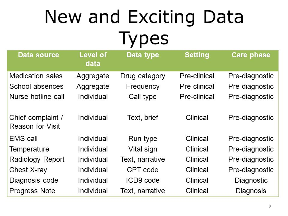 EHR Syndromic Surveillance The Primary Care Information Project (PCIP) uses different EHR data sources to conduct & pilot its syndromic surveillance activities Some syndromes tracked using EHR data are: –Influenza-like Illness (ILI) –Fever –Gastrointestinal Illness (GI) Case definitions for these syndromes based upon text in these structured fields: –Chief Complaint –Measured Temperature –Diagnosis (ICD-9 CM Code) 9