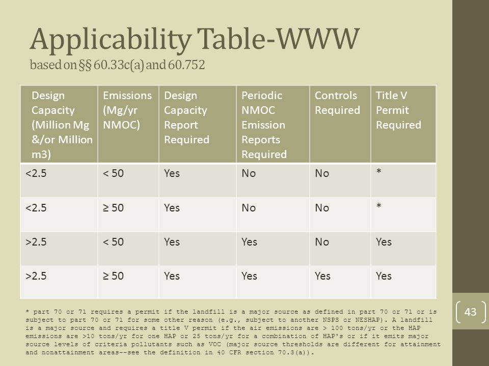 Applicability Table-WWW based on §§ 60.33c(a) and 60.752 Design Capacity (Million Mg &/or Million m3) Emissions (Mg/yr NMOC) Design Capacity Report Required Periodic NMOC Emission Reports Required Controls Required Title V Permit Required <2.5< 50YesNo * <2.5≥ 50YesNo * >2.5< 50Yes NoYes >2.5≥ 50Yes * part 70 or 71 requires a permit if the landfill is a major source as defined in part 70 or 71 or is subject to part 70 or 71 for some other reason (e.g., subject to another NSPS or NESHAP).