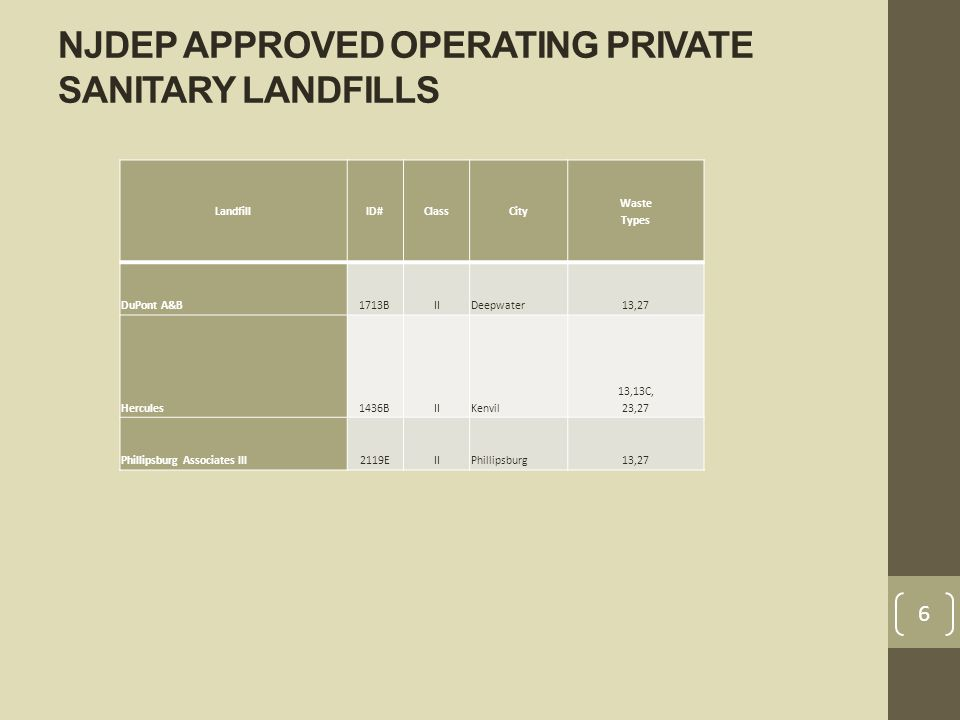 NJDEP APPROVED OPERATING PRIVATE SANITARY LANDFILLS LandfillID#ClassCity Waste Types DuPont A&B1713BIIDeepwater13,27 Hercules1436BIIKenvil 13,13C, 23,27 Phillipsburg Associates III2119EIIPhillipsburg13,27 6