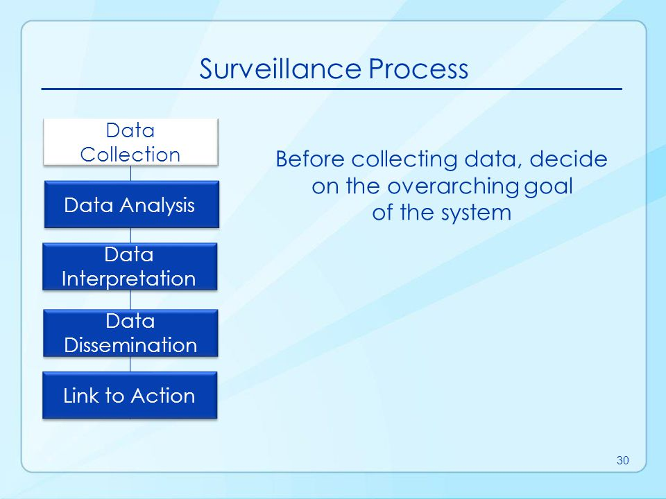 Data Sources for Public Health Surveillance Reported diseases or syndromes Electronic health records (e.g., hospital discharge data) Vital records (e.g., birth and death certificates) Registries (e.g., cancer, immunization) Surveys (e.g., National Health and Nutrition Examination Survey [NHANES]) 31