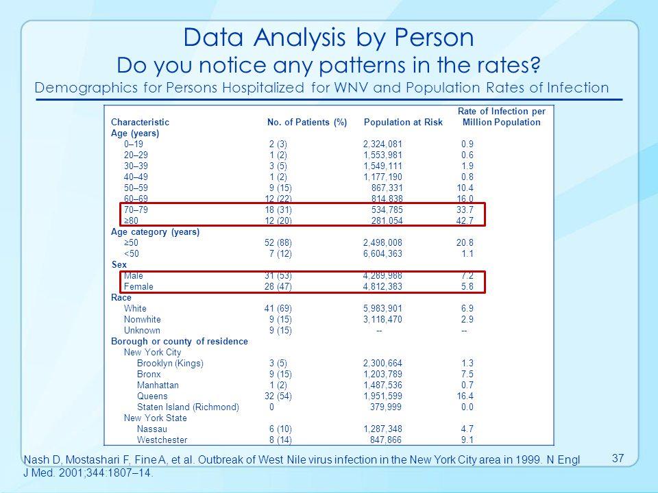 Data interpretation is closely coupled with data analysis Surveillance Data Interpretation Data Collection Data Analysis Data Interpretation Data Dissemination Link to Action 38