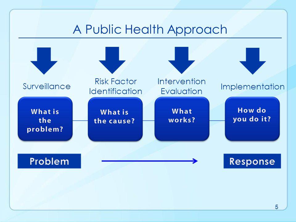 Public Health Core Sciences 6