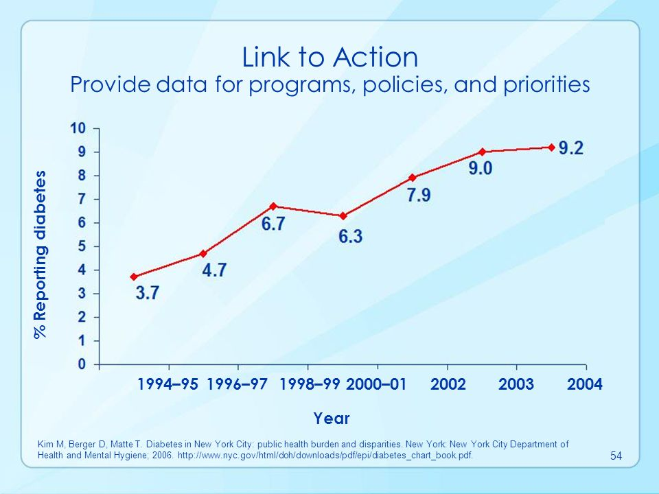 Link to Action Evaluate prevention and control efforts No.
