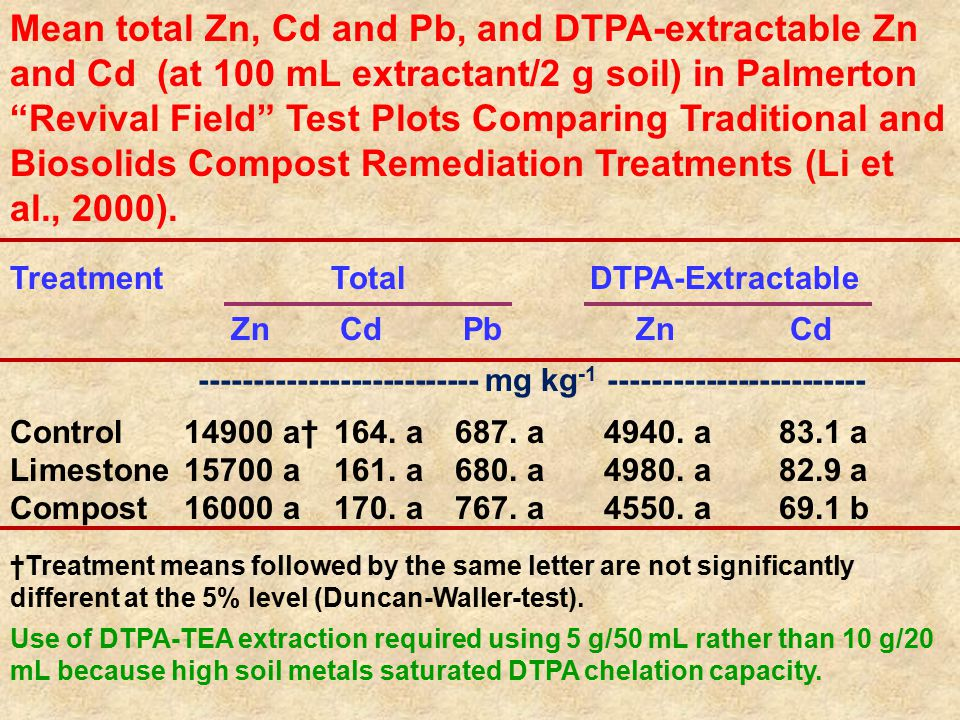 "Mean total Zn, Cd and Pb, and DTPA-extractable Zn and Cd (at 100 mL extractant/2 g soil) in Palmerton ""Revival Field"" Test Plots Comparing Traditional"
