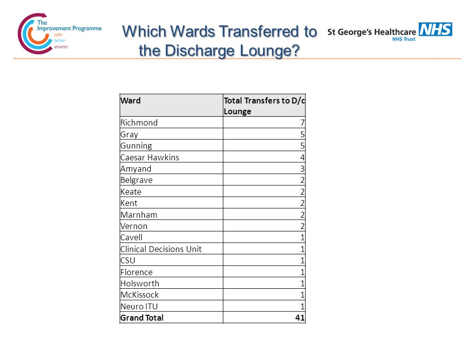 Which Wards Transferred to the Discharge Lounge.