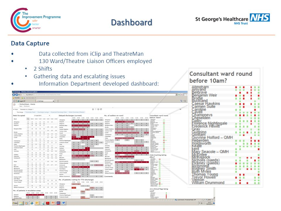 Dashboard Data Capture Data collected from iClip and TheatreMan 130 Ward/Theatre Liaison Officers employed 2 Shifts Gathering data and escalating issues Information Department developed dashboard: