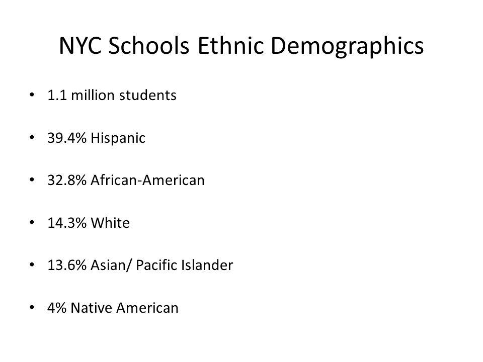 NYC Schools Ethnic Demographics 1.1 million students 39.4% Hispanic 32.8% African-American 14.3% White 13.6% Asian/ Pacific Islander 4% Native America
